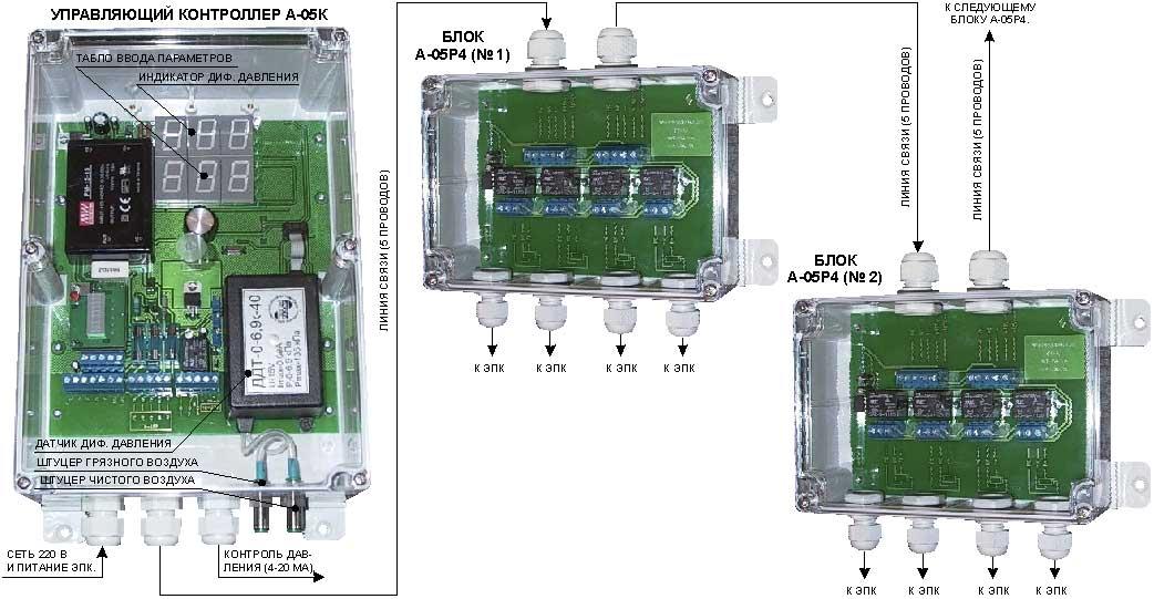 Система управления регенерацией рукавных и картриджных фильтров.